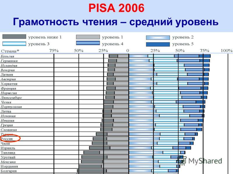 18 Грамотность чтения – средний уровень PISA 2006