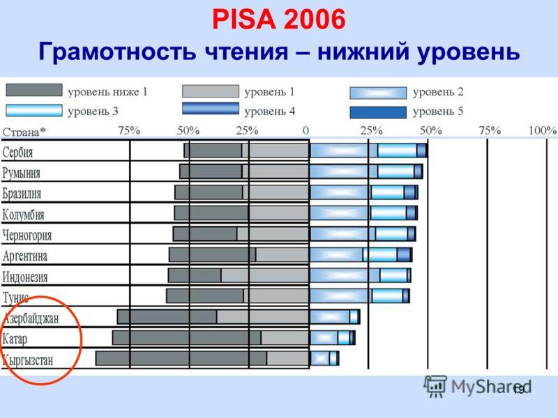 19 Грамотность чтения – нижний уровень PISA 2006