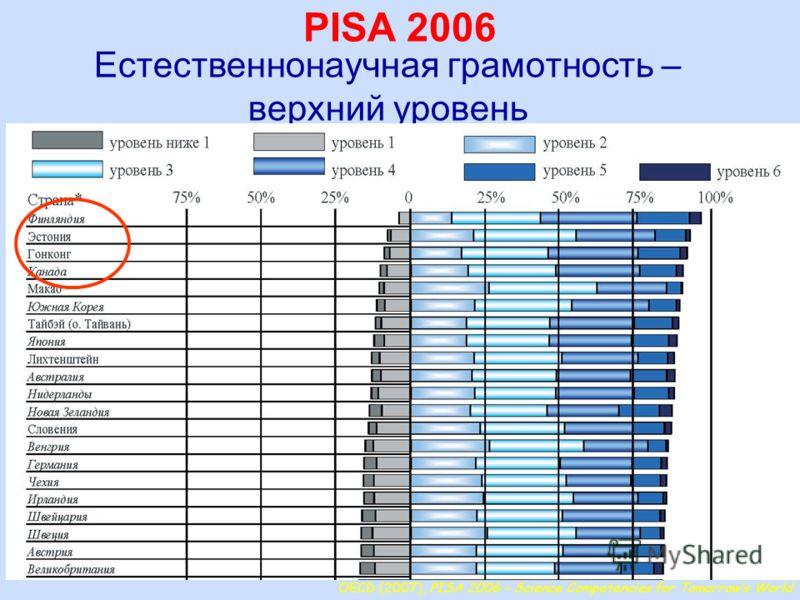 7 Естественнонаучная грамотность – верхний уровень OECD (2007), PISA 2006 – Science Competencies for Tomorrows World PISA 2006