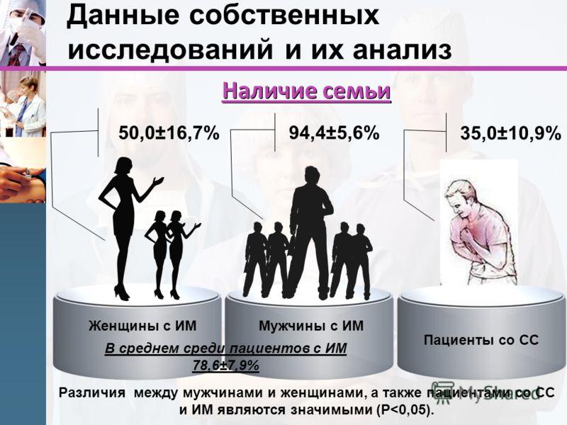 Различия между мужчинами и женщинами, а также пациентами со СС и ИМ являются значимыми (P