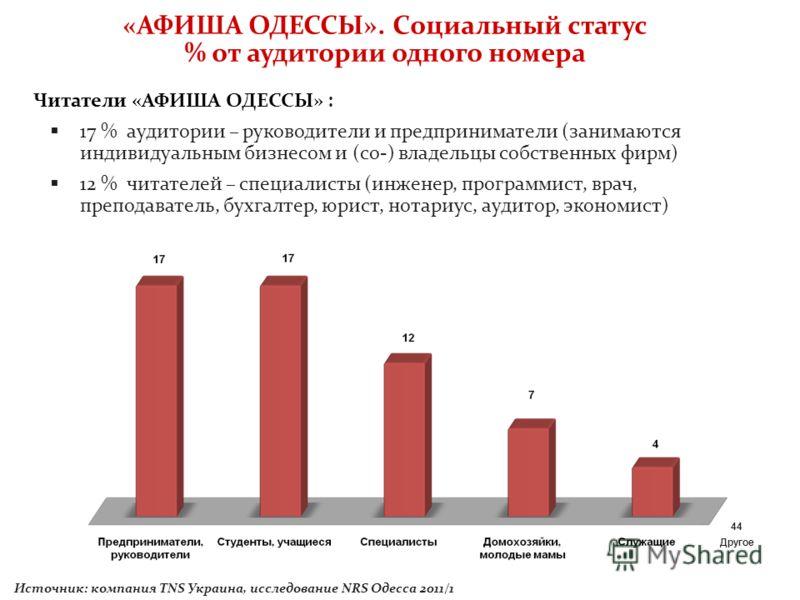 «АФИША ОДЕССЫ». Социальный статус % от аудитории одного номера Источник: компания TNS Украина, исследование NRS Одесса 2011/1 Читатели «АФИША ОДЕССЫ» : 17 % аудитории – руководители и предприниматели (занимаются индивидуальным бизнесом и (со-) владел