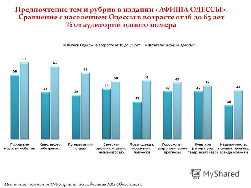 Источник: компания TNS Украина, исследование NRS Одесса 2011/1 Предпочтение тем и рубрик в издании «АФИША ОДЕССЫ». Сравнение с населением Одессы в возрасте от 16 до 65 лет % от аудитории одного номера