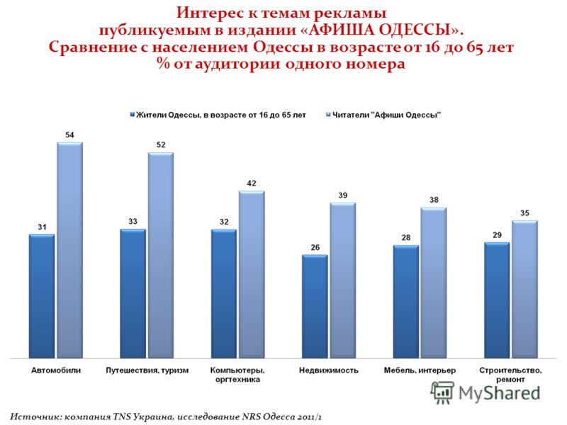 Интерес к темам рекламы публикуемым в издании «АФИША ОДЕССЫ». Сравнение с населением Одессы в возрасте от 16 до 65 лет % от аудитории одного номера Источник: компания TNS Украина, исследование NRS Одесса 2011/1