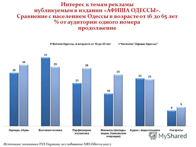 Интерес к темам рекламы публикуемым в издании «АФИША ОДЕССЫ». Сравнение с населением Одессы в возрасте от 16 до 65 лет % от аудитории одного номера продолжение Источник: компания TNS Украина, исследование NRS Одесса 2011/1