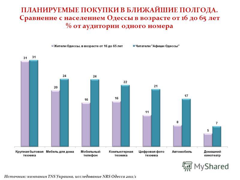 ПЛАНИРУЕМЫЕ ПОКУПКИ В БЛИЖАЙШИЕ ПОЛГОДА. Сравнение с населением Одессы в возрасте от 16 до 65 лет % от аудитории одного номера Источник: компания TNS Украина, исследование NRS Одесса 2011/1