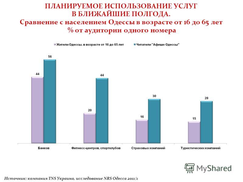 ПЛАНИРУЕМОЕ ИСПОЛЬЗОВАНИЕ УСЛУГ В БЛИЖАЙШИЕ ПОЛГОДА. Сравнение с населением Одессы в возрасте от 16 до 65 лет % от аудитории одного номера Источник: компания TNS Украина, исследование NRS Одесса 2011/1