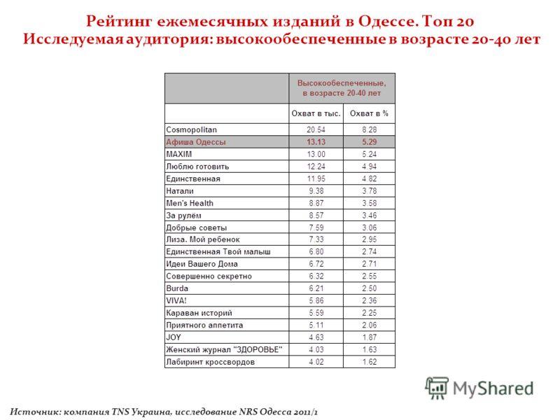 Рейтинг ежемесячных изданий в Одессе. Топ 20 Исследуемая аудитория: высокообеспеченные в возрасте 20-40 лет Источник: компания TNS Украина, исследование NRS Одесса 2011/1