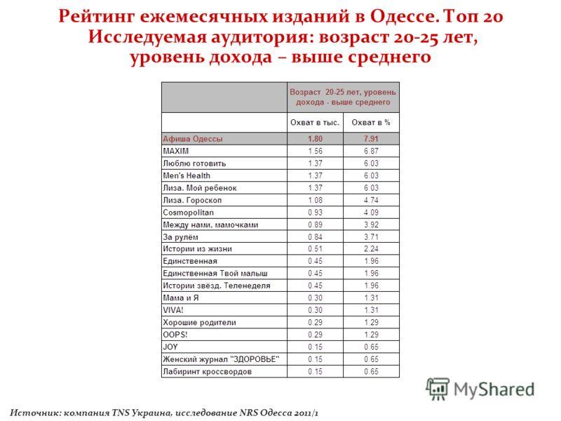 Рейтинг ежемесячных изданий в Одессе. Топ 20 Исследуемая аудитория: возраст 20-25 лет, уровень дохода – выше среднего Источник: компания TNS Украина, исследование NRS Одесса 2011/1