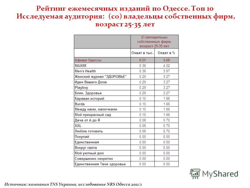 Рейтинг ежемесячных изданий по Одессе. Топ 10 Исследуемая аудитория: (со) владельцы собственных фирм, возраст 25-35 лет Источник: компания TNS Украина, исследование NRS Одесса 2011/1