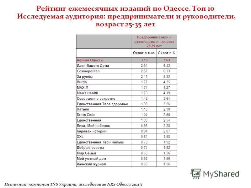 Рейтинг ежемесячных изданий по Одессе. Топ 10 Исследуемая аудитория: предприниматели и руководители, возраст 25-35 лет Источник: компания TNS Украина, исследование NRS Одесса 2011/1