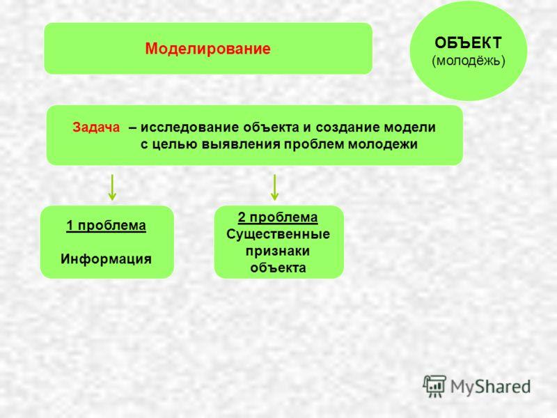 Моделирование 2 проблема Существенные признаки объекта 1 проблема Информация ОБЪЕКТ (молодёжь) Задача – исследование объекта и создание модели с целью выявления проблем молодежи