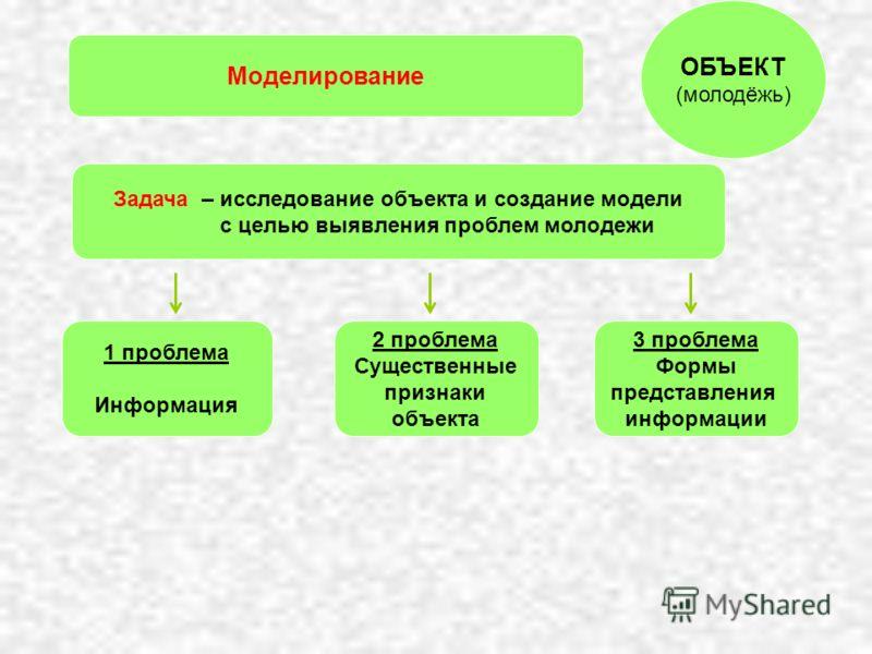 Моделирование 3 проблема Формы представления информации 2 проблема Существенные признаки объекта 1 проблема Информация ОБЪЕКТ (молодёжь) Задача – исследование объекта и создание модели с целью выявления проблем молодежи