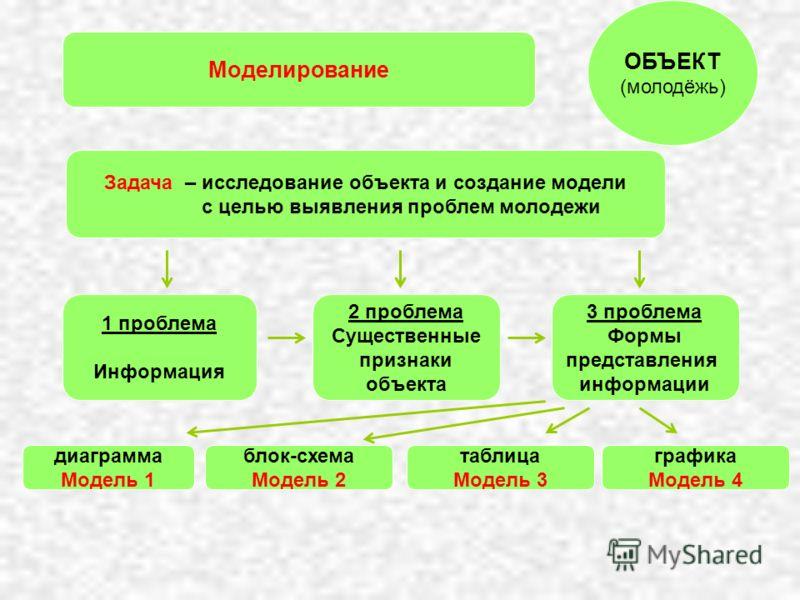 Моделирование 3 проблема Формы представления информации 2 проблема Существенные признаки объекта 1 проблема Информация диаграмма Модель 1 блок-схема Модель 2 таблица Модель 3 графика Модель 4 ОБЪЕКТ (молодёжь) Задача – исследование объекта и создание