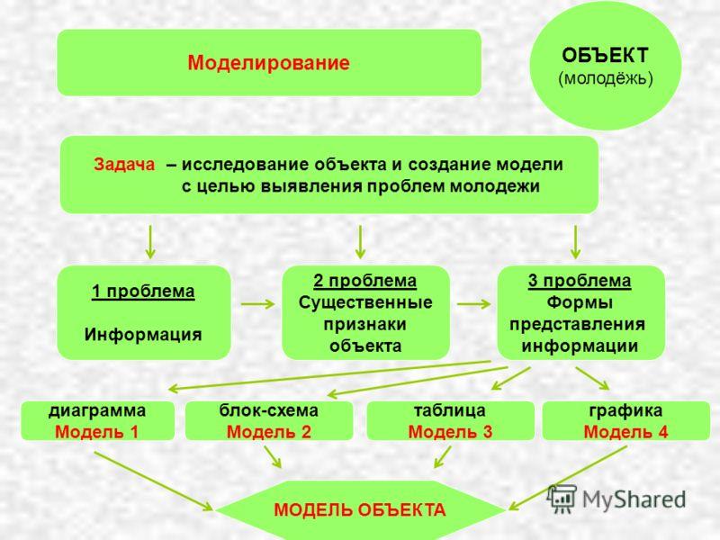 МОДЕЛЬ ОБЪЕКТА Моделирование 3 проблема Формы представления информации 2 проблема Существенные признаки объекта 1 проблема Информация диаграмма Модель 1 блок-схема Модель 2 таблица Модель 3 графика Модель 4 ОБЪЕКТ (молодёжь) Задача – исследование объ
