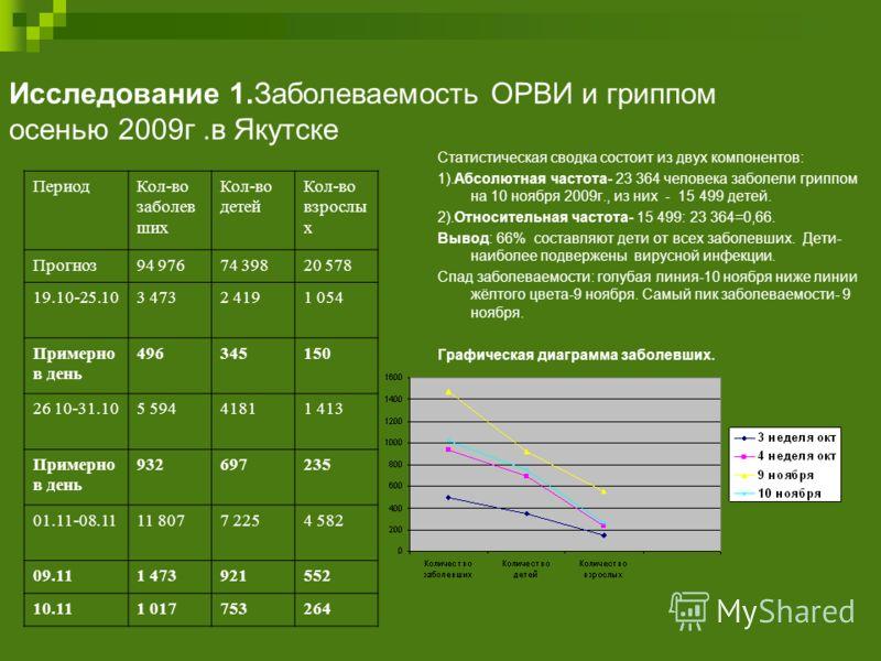 Исследование 1.Заболеваемость ОРВИ и гриппом осенью 2009г.в Якутске Статистическая сводка состоит из двух компонентов: 1).Абсолютная частота- 23 364 человека заболели гриппом на 10 ноября 2009г., из них - 15 499 детей. 2).Относительная частота- 15 49