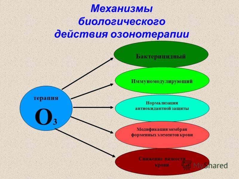 Механизмы биологического действия озонотерапии Бактерицидный Иммуномодулирующий Нормализация антиокидантной защиты Модификация мембран форменных элементов крови Снижение вязкости крови терапия О 3