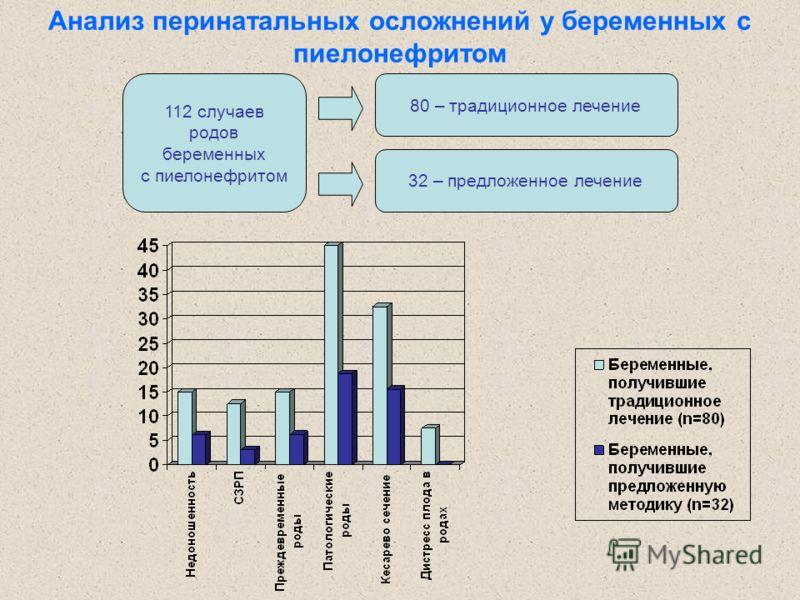Анализ перинатальных осложнений у беременных с пиелонефритом 112 случаев родов беременных с пиелонефритом 80 – традиционное лечение 32 – предложенное лечение