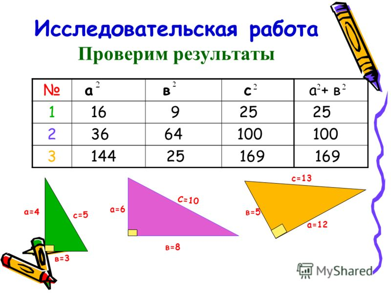 Исследовательская работа Проверим результаты а в с 1 2 3 а=4 в=3 с=5 а=6 в=8 С=10 в=5 а=12 с=13 а + в 16 9 25 25 36 64 100 100 144 25 169 169