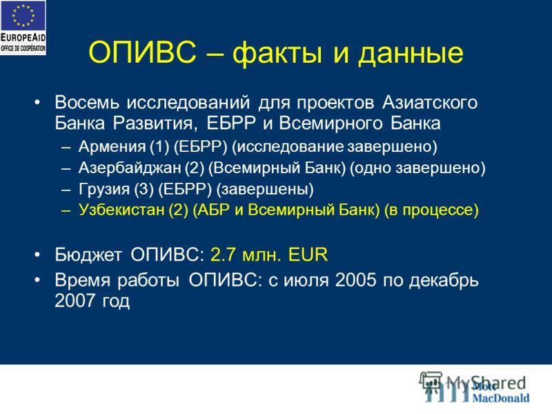 ОПИВС – факты и данные Восемь исследований для проектов Азиатского Банка Развития, ЕБРР и Всемирного Банка –Армения (1) (ЕБРР) (исследование завершено) –Азербайджан (2) (Всемирный Банк) (одно завершено) –Грузия (3) (ЕБРР) (завершены) –Узбекистан (2)