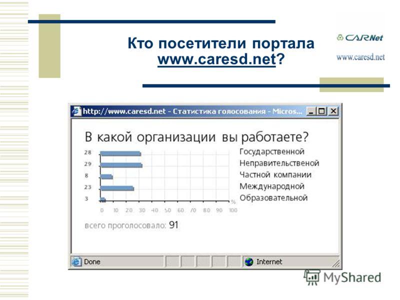 Кто посетители портала www.caresd.net? www.caresd.net