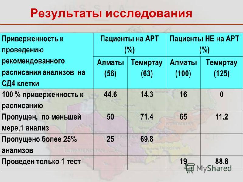 Приверженность к проведению рекомендованного расписания анализов на СД4 клетки Пациенты на АРТ (%) Пациенты НЕ на АРТ (%) Алматы (56) Темиртау (63) Алматы (100) Темиртау (125) 100 % приверженность к расписанию 44.614.3160 Пропущен, по меньшей мере,1