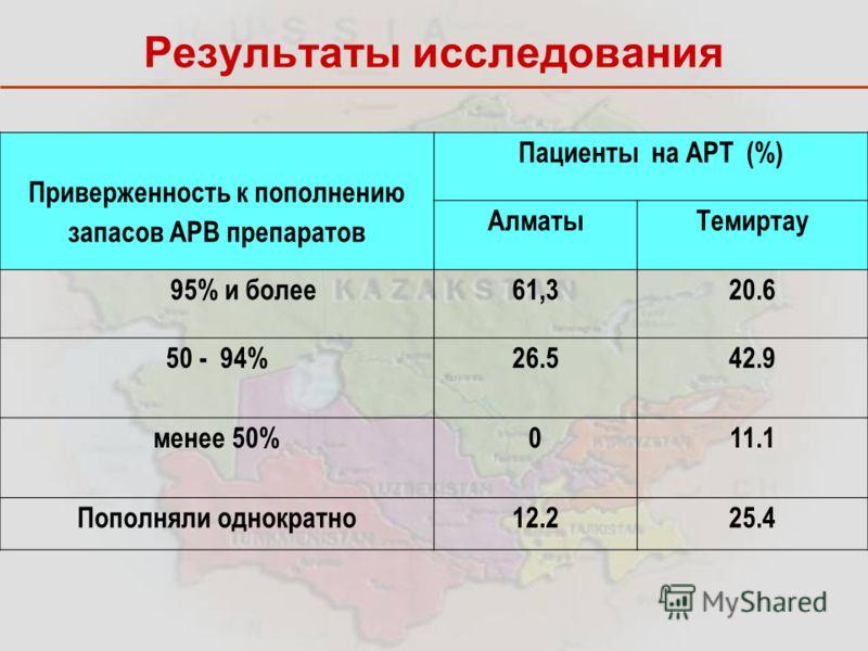 Приверженность к пополнению запасов АРВ препаратов Пациенты на АРТ (%) АлматыТемиртау 95% и более61,320.6 50 - 94% 26.542.9 менее 50%0 11.1 Пополняли однократно12.225.4