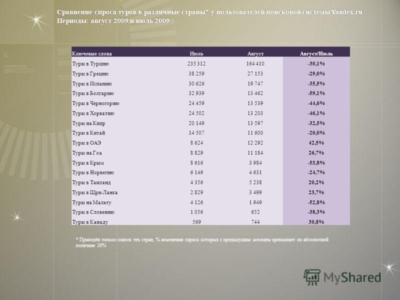 Ключевые словаИюльАвгустАвгуст/Июль Туры в Турцию235 312164 410-30,1% Туры в Грецию38 25927 153-29,0% Туры в Испанию30 62619 747-35,5% Туры в Болгарию32 93913 462-59,1% Туры в Черногорию24 45913 539-44,6% Туры в Хорватию24 50213 203-46,1% Туры на Кип