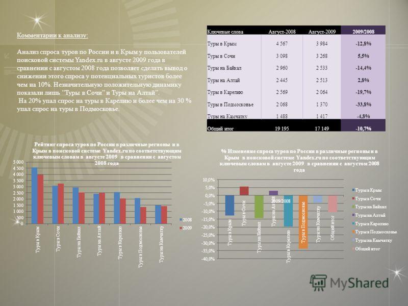 Ключевые словаАвгуст-2008Август-20092009/2008 Туры в Крым4 5673 984-12,8% Туры в Сочи3 0983 2685,5% Туры на Байкал2 9602 533-14,4% Туры на Алтай2 4452 5132,8% Туры в Карелию2 5692 064-19,7% Туры в Подмосковье2 0681 370-33,8% Туры на Камчатку1 4881 41
