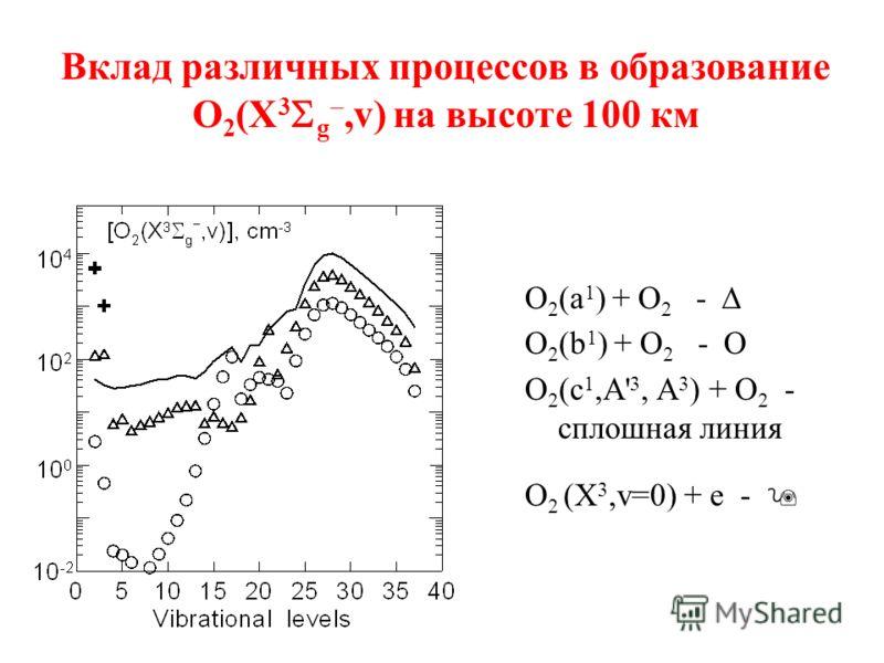 Вклад различных процессов в образование O 2 (X 3 g,v) на высоте 100 км O 2 (a 1 ) + O 2 - O 2 (b 1 ) + O 2 - О O 2 (c 1,A' 3, A 3 ) + O 2 - сплошная линия O 2 (X 3,v=0) + e -