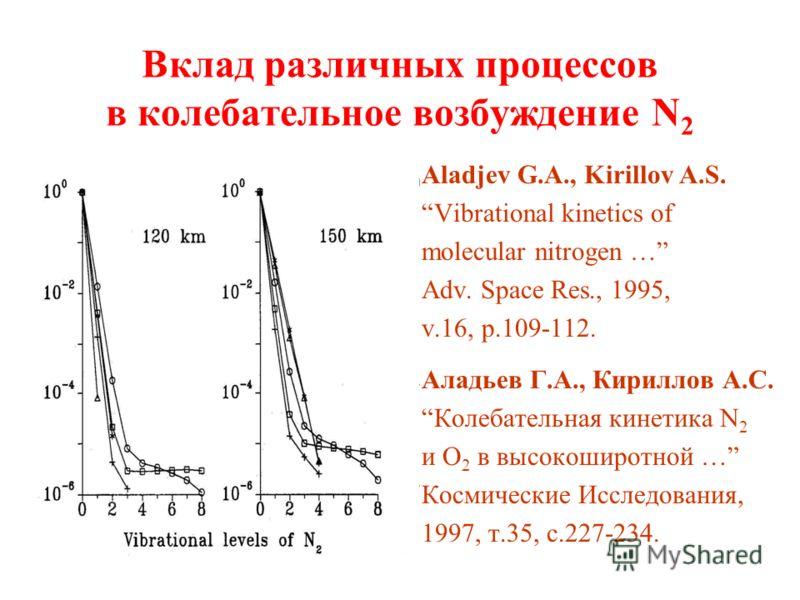 Вклад различных процессов в колебательное возбуждение N 2 Aladjev G.A., Kirillov A.S. Vibrational kinetics of molecular nitrogen … Adv. Space Res., 1995, v.16, p.109-112. Аладьев Г.А., Кириллов А.С. Колебательная кинетика N 2 и О 2 в высокоширотной …