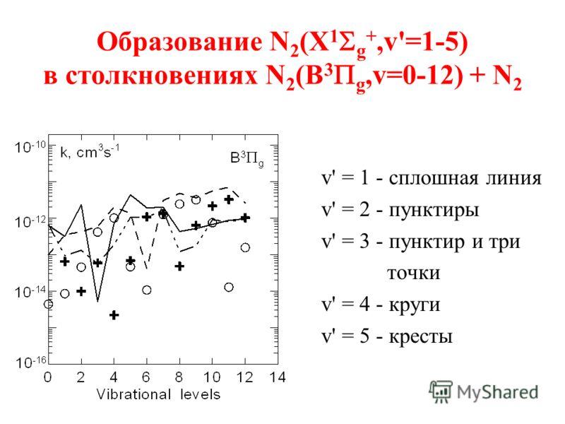 Образование N 2 (X 1 g +,v'=1-5) в столкновениях N 2 (B 3 g,v=0-12) + N 2 v' = 1 - сплошная линия v' = 2 - пунктиры v' = 3 - пунктир и три точки v' = 4 - круги v' = 5 - кресты