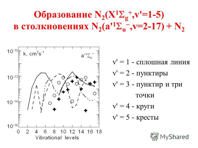 Образование N 2 (X 1 g +,v'=1-5) в столкновениях N 2 (a' 1 u,v=2-17) + N 2 v' = 1 - сплошная линия v' = 2 - пунктиры v' = 3 - пунктир и три точки v' = 4 - круги v' = 5 - кресты