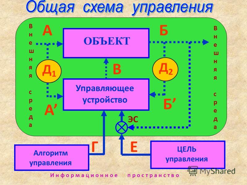 ОБЪЕКТ Управляющее устройство ЦЕЛЬ управления В Д1Д1 АБ Д2Д2 Алгоритм управления Г А Б Внешняя средаВнешняя среда Внешняя средаВнешняя среда И н ф о р м а ц и о н н о е п р о с т р а н с т в о Е ЭС