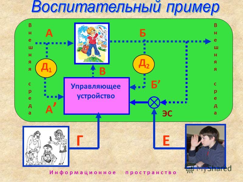 Управляющее устройство В Д1Д1 ЕГ АБ Д2Д2 А Б Внешняя средаВнешняя среда Внешняя средаВнешняя среда И н ф о р м а ц и о н н о е п р о с т р а н с т в о ЭС