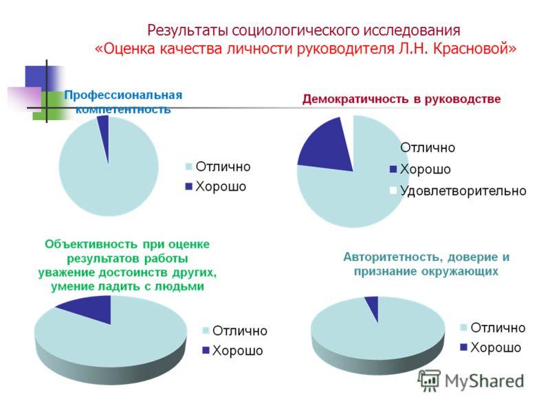 Результаты социологического исследования «Оценка качества личности руководителя Л.Н. Красновой»