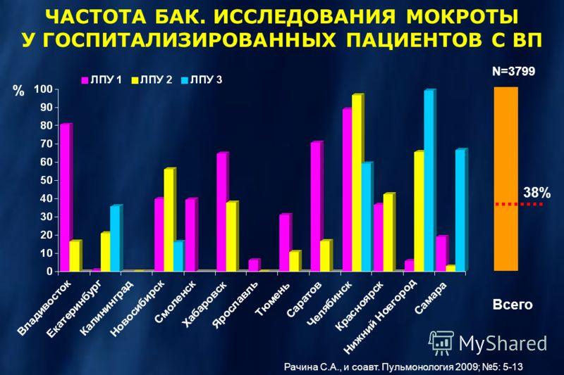 ЧАСТОТА БАК. ИССЛЕДОВАНИЯ МОКРОТЫ У ГОСПИТАЛИЗИРОВАННЫХ ПАЦИЕНТОВ С ВП N=3799 % 38% Всего Рачина С.А., и соавт. Пульмонология 2009; 5: 5-13
