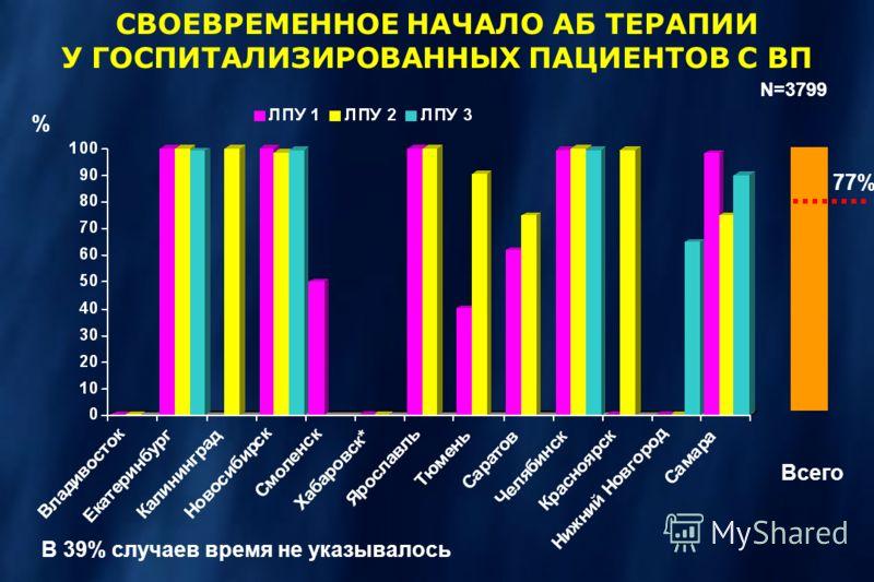 % N=3799 77% Всего СВОЕВРЕМЕННОЕ НАЧАЛО АБ ТЕРАПИИ У ГОСПИТАЛИЗИРОВАННЫХ ПАЦИЕНТОВ С ВП В 39% случаев время не указывалось