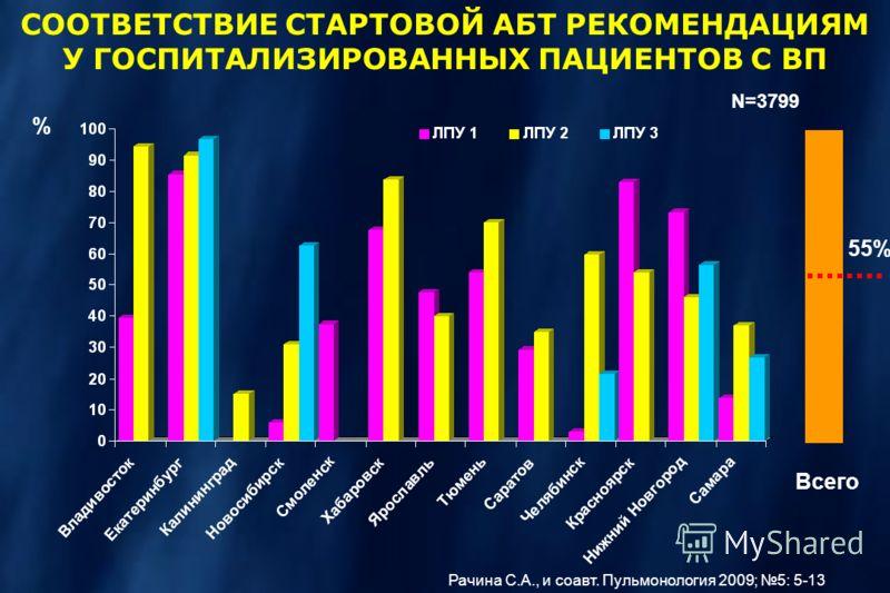 N=3799 СООТВЕТСТВИЕ СТАРТОВОЙ АБТ РЕКОМЕНДАЦИЯМ У ГОСПИТАЛИЗИРОВАННЫХ ПАЦИЕНТОВ С ВП % 55% Всего Рачина С.А., и соавт. Пульмонология 2009; 5: 5-13