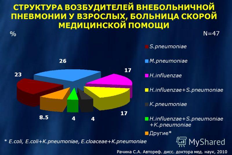 N=47 % СТРУКТУРА ВОЗБУДИТЕЛЕЙ ВНЕБОЛЬНИЧНОЙ ПНЕВМОНИИ У ВЗРОСЛЫХ, БОЛЬНИЦА СКОРОЙ МЕДИЦИНСКОЙ ПОМОЩИ * E.coli, E.coli+K.pneumoniae, E.cloaceae+K.pneumoniae Рачина С.А. Автореф. дисс. доктора мед. наук, 2010