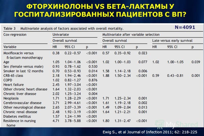 Ewig S., et al Journal of Infection 2011; 62: 218-225 ФТОРХИНОЛОНЫ VS БЕТА-ЛАКТАМЫ У ГОСПИТАЛИЗИРОВАННЫХ ПАЦИЕНТОВ С ВП? N=4091