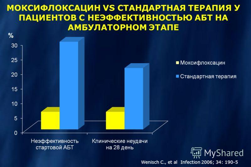 МОКСИФЛОКСАЦИН VS СТАНДАРТНАЯ ТЕРАПИЯ У ПАЦИЕНТОВ С НЕЭФФЕКТИВНОСТЬЮ АБТ НА АМБУЛАТОРНОМ ЭТАПЕ Wenisch C., et al Infection 2006; 34: 190-5 %