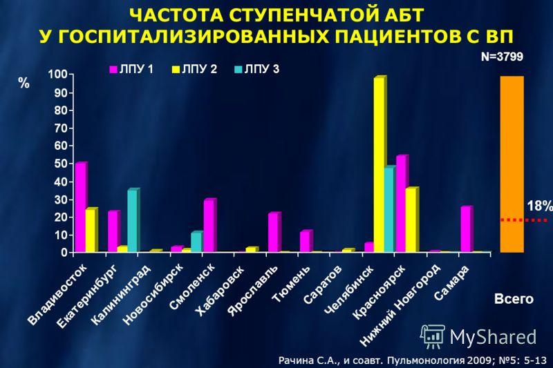 ЧАСТОТА СТУПЕНЧАТОЙ АБТ У ГОСПИТАЛИЗИРОВАННЫХ ПАЦИЕНТОВ С ВП N=3799 % 18% Всего Рачина С.А., и соавт. Пульмонология 2009; 5: 5-13