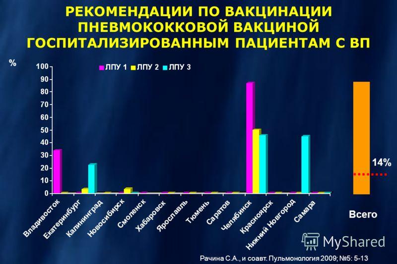 14% Всего РЕКОМЕНДАЦИИ ПО ВАКЦИНАЦИИ ПНЕВМОКОККОВОЙ ВАКЦИНОЙ ГОСПИТАЛИЗИРОВАННЫМ ПАЦИЕНТАМ С ВП % Рачина С.А., и соавт. Пульмонология 2009; 5: 5-13