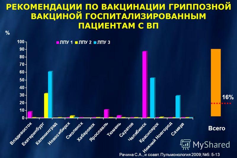 % РЕКОМЕНДАЦИИ ПО ВАКЦИНАЦИИ ГРИППОЗНОЙ ВАКЦИНОЙ ГОСПИТАЛИЗИРОВАННЫМ ПАЦИЕНТАМ С ВП 16% Всего Рачина С.А., и соавт. Пульмонология 2009; 5: 5-13