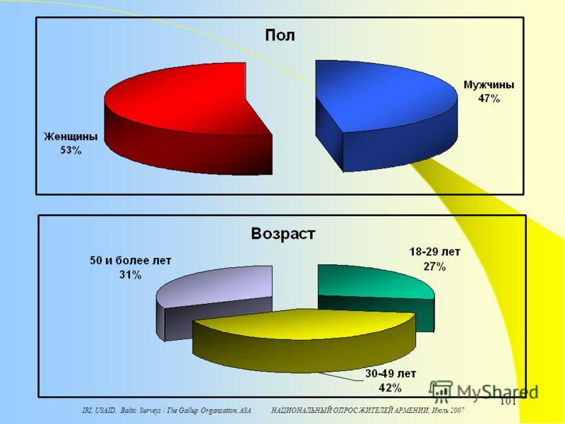 IRI, USAID, Baltic Surveys / The Gallup Organzation, ASA НАЦИОНАЛЬНЫЙ ОПРОС ЖИТЕЛЕЙ АРМЕНИИ, Июль 2007 101