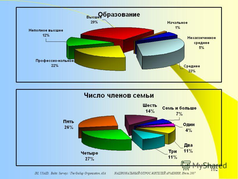 IRI, USAID, Baltic Surveys / The Gallup Organzation, ASA НАЦИОНАЛЬНЫЙ ОПРОС ЖИТЕЛЕЙ АРМЕНИИ, Июль 2007 102
