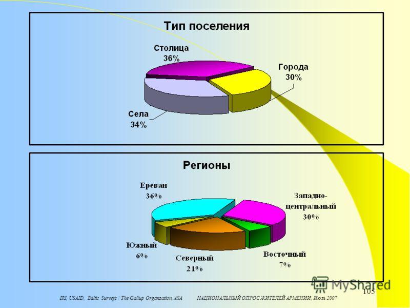 IRI, USAID, Baltic Surveys / The Gallup Organzation, ASA НАЦИОНАЛЬНЫЙ ОПРОС ЖИТЕЛЕЙ АРМЕНИИ, Июль 2007 105