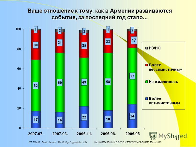 IRI, USAID, Baltic Surveys / The Gallup Organzation, ASA НАЦИОНАЛЬНЫЙ ОПРОС ЖИТЕЛЕЙ АРМЕНИИ, Июль 2007 11 Ваше отношение к тому, как в Армении развиваются события, за последний год стало...