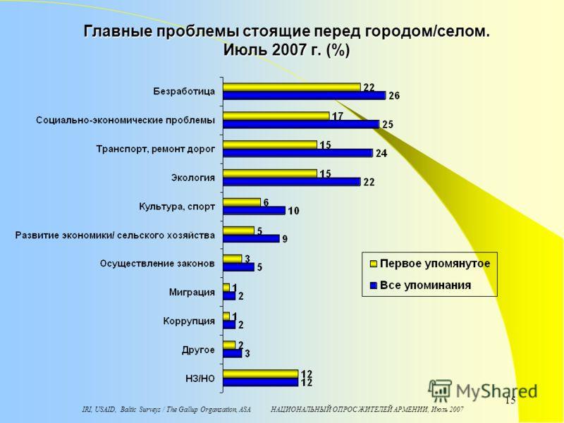 IRI, USAID, Baltic Surveys / The Gallup Organzation, ASA НАЦИОНАЛЬНЫЙ ОПРОС ЖИТЕЛЕЙ АРМЕНИИ, Июль 2007 15 Главные проблемы стоящие перед городом/селом. Июль 2007 г. (%)