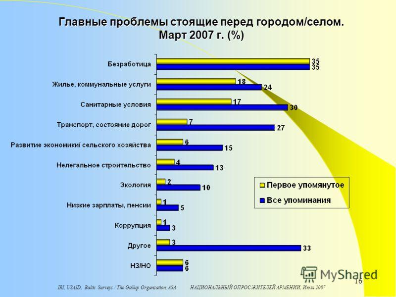 IRI, USAID, Baltic Surveys / The Gallup Organzation, ASA НАЦИОНАЛЬНЫЙ ОПРОС ЖИТЕЛЕЙ АРМЕНИИ, Июль 2007 16 Главные проблемы стоящие перед городом/селом. Март 2007 г. (%)